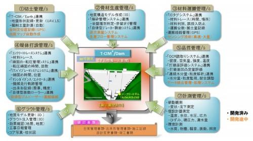 T-CIM/Damで集約される管理システムの内容