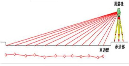 3Dレーザースキャナーによる事前測量のイメージ。道路脇から路面上の3次元座標を点群計測する