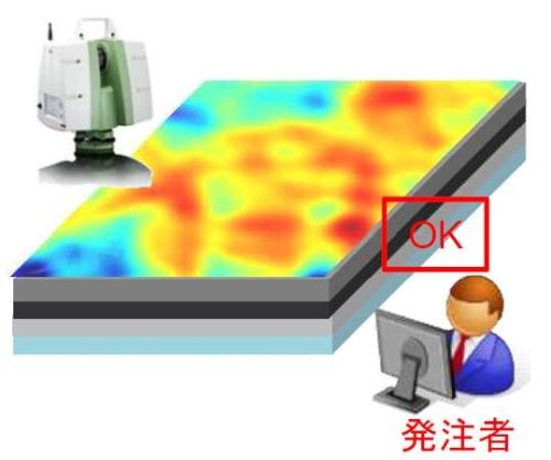 3Dレーザースキャナーによる出来形検査のイメージ。設計と実測の差分をコンピューターで計算し、舗装高さを色分け表示する(資料:国土交通省)