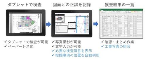「T-BIM Inspection」のイメージ図(資料:大成建設)●