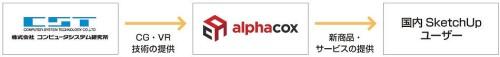 アルファコックスとコンピュータシステム研究所の連携イメージ