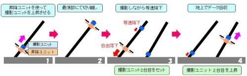 ロボットによるケーブル点検の作業手順