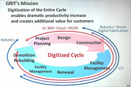 竹中工務店のGRITのミッション。建設ライフサイクルのすべてにわたるデジタル化技術が対象だ(資料:GRIT)