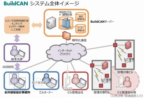 BuildCANの全体イメージ