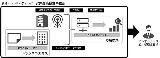 3社の協業による「BuildCAN」のサービス提供イメージ