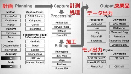 スポデック教授らが使っている写真計測チェックリスト(特記以外の資料、写真:Courtesy of Jonathan Spodek, Christopher Harrison)