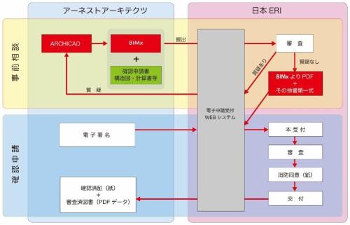BIMxを使った電子申請のフロー図