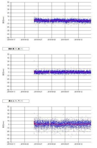 建物の水平方向や上下方向の変位グラフ