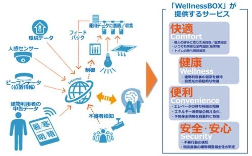 スマートビルマネジメントシステム「WellnessBOX」の概念図(以下の資料、写真:大林組)