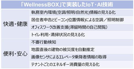 """「WellnessBOX」でビルに""""インストール""""した機能の数々"""