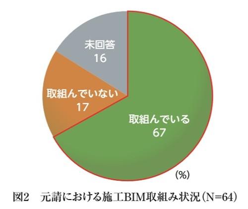 日建連会員企業64社のうち67%が施工BIMに取り組んでいることが明らかに