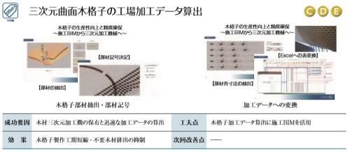 BIMモデルから3次元曲面を持つ木格子の工場加工データを作成した佐藤工業の事例