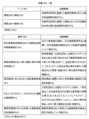 日本ビルメンロボット協議会に設置されるワーキンググループ(以下の資料:アクティオ)
