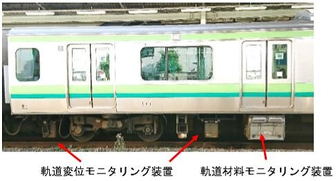 JR東日本の営業電車の床下に搭載された線路設備モニタリング装置(以下の写真、資料:JR東日本)