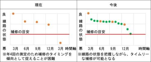 従来は年4回の測定だった(左)が、今後は連続的な監視によりベストなタイミングで補修できる(右)