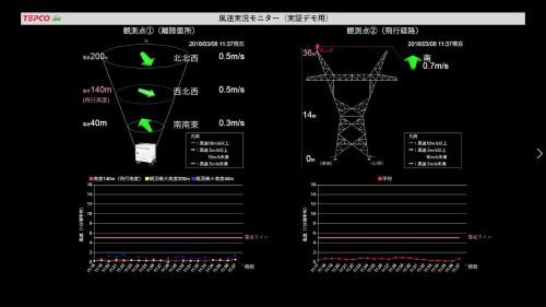 ドップラーレーダーにより、上空の風速や風向を観測できる