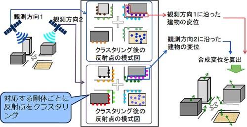 複数のレーダー反射点を物体ごとにまとめる(クラスタリング)する手順