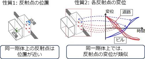 反射点を物体ごとにクラスタリングする条件