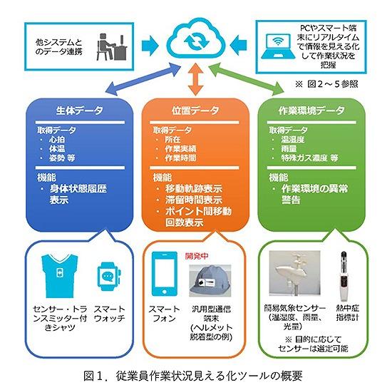 作業者の状況をIoTで一元管理するシステムの概念図(以下の資料:大成建設)
