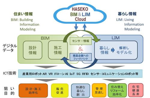 BIMとLIMが連携した「住まい情報と暮らし情報のプラットフォーム」(資料:長谷工グループ)