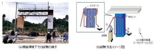 ロボット性能評価手順書に記載された試験方法の例