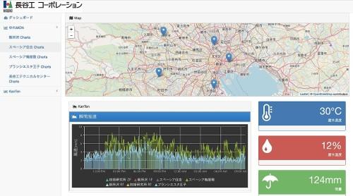 リモートモニタリングによる風速や地震動の常時観測例。ナレッジフォーサイトとのコラボ(資料:長谷工グループ)