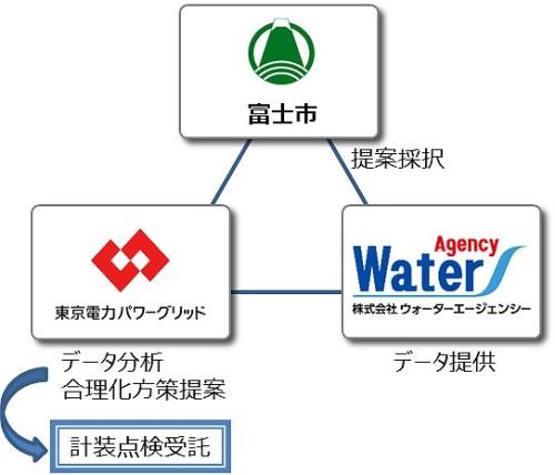 富士市公共下水道事業と各社の業務分担
