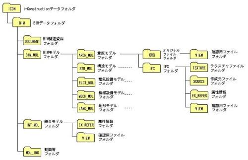 BIM適用事業におけるICONフォルダの構成