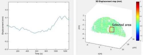 切り波変位の時系列データ(左)と切り羽全面の変位量マップ(右)