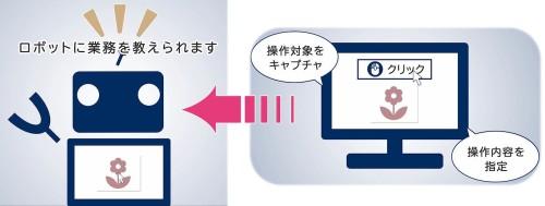 仮想ロボこと「RPA」に業務を教える手順のイメージ。クリックすると動画が見られます(以下の資料:NEC)
