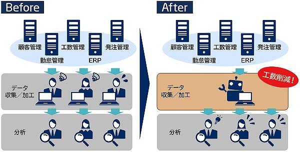 RPA導入による効果のイメージ