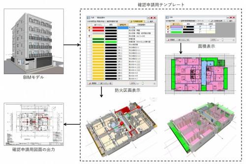 BIMによる建築確認申請の流れ(以下の資料、写真:スターツコーポレーション、スターツCAM)