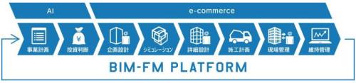 建設ワークフロー全体へと広がるBIM-FMのカバー範囲