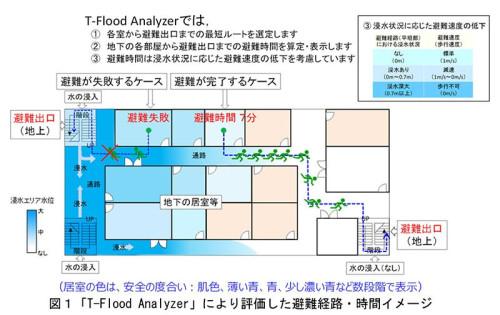 地下街に水が浸入したときの最適な避難ルートと避難時間を計算する。この例では避難時に浸水部分を通るので避難に7分かかったり、避難に失敗したりすることがわかる(以下の資料:大成建設)