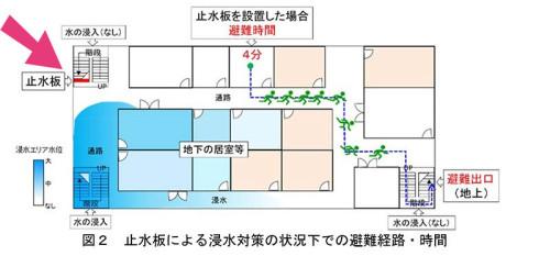 先ほどの左上の出入り口に止水板を設けると、浸水範囲が変わり、ドライな部分を通って避難できるので、より短時間で避難できることがわかる