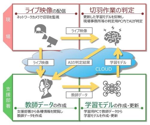 「掘削サイクル判定システム」の仕組み