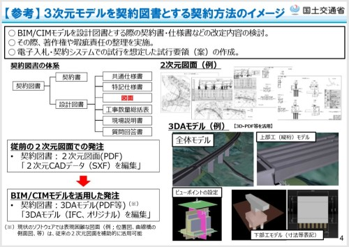 3次元モデルを契約図書とする契約方式への取り組みが注目された