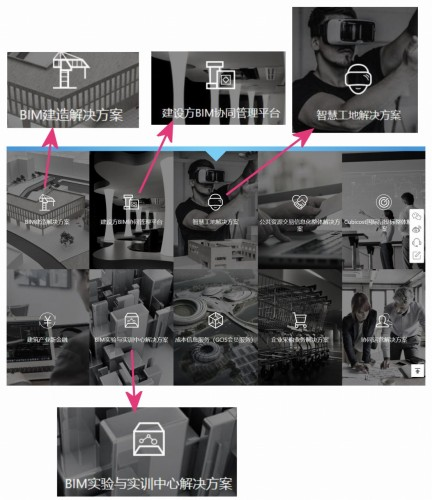グロードン社のウェブサイトには、様々なBIM関連事業が紹介されている