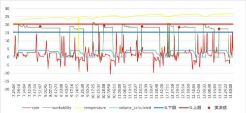 緑色がプローブで計測されたスランプ値、赤丸が従来方法によるスランプの実測値。よく合致していることがわかる