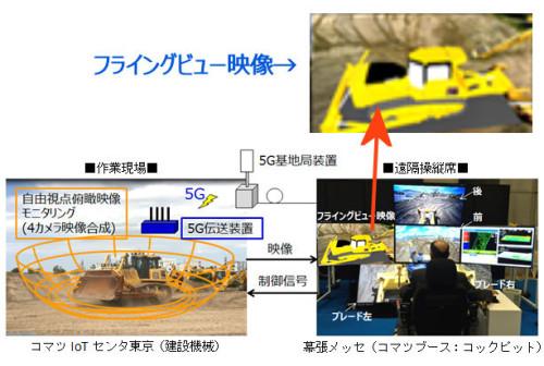 「CEATEC JAPAN 2018」での本実証実験デモンストレーションイメージ。カメラ映像に加えてフライングビュー映像が見られるため、操縦はやりやすそうだ