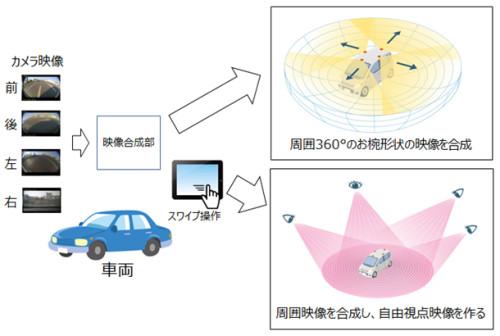俯瞰映像モニタリングシステム「フライングビュー」の仕組み(以下の資料、写真:OKI)
