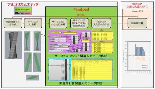 「ParaLoad」は、曲面デザインを行う「Grasshopper」で作った建物の3Dモデルから、熱負荷シミュレーションソフト「NewHASP」用の入力データを自動作成する役割を担っている(以下の資料:大林組)