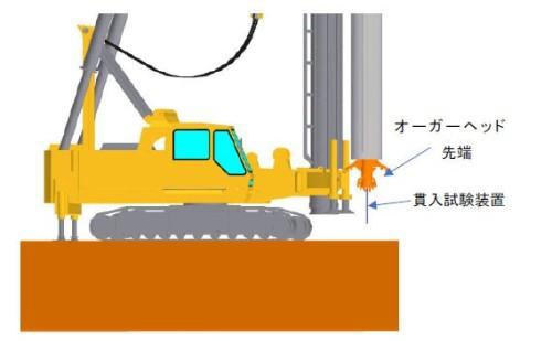 杭用の穴を掘るオーガーヘッド先端に取り付けたコーン貫入試験装置(以下の資料:奥村組)