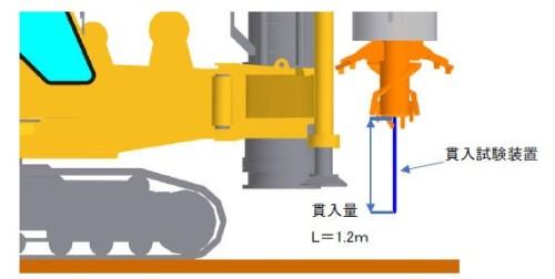 緩んだ土砂を貫いて正確なN値を求めるため、ジャッキのストロークは1200mmと長めになっている
