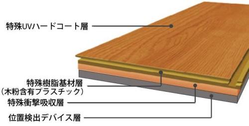 「ロケーションフロア」の構造図。床材に圧力センサーが仕込まれており、上を通ると人の位置を計測できる(以下の資料、写真:凸版印刷)