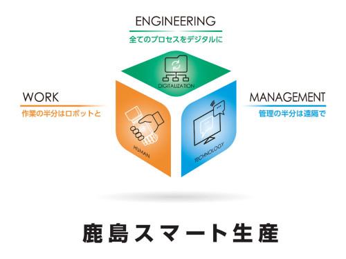 「鹿島スマート生産ビジョン」のコンセプト(以下の資料、写真:鹿島)