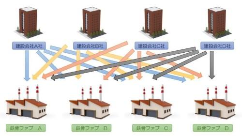 これまでの鉄骨BIMモデル連携のイメージ。建設会社ごとの仕様に、鉄骨ファブが個別対応していた(以下の資料:大林組、清水建設、大成建設)