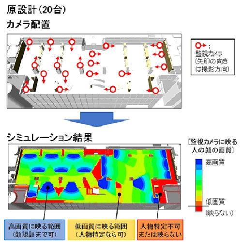 物販店舗を対象にした原設計のカメラの配置(上)の画質をシミュレーションした(下)。赤い部分が死角の分布を表す(以下の資料:大成建設)