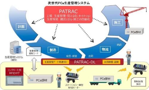 出荷工程管理システム「PATRAC-DL」のイメージ図(以下の資料、写真:三井住友建設)