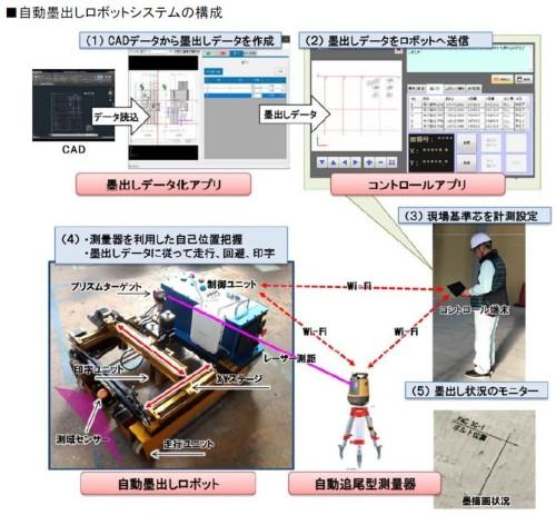 自動墨出し用データをもとにロボットに指示するタブレット端末用のコントロールアプリ、(3)自動墨出しロボット、(4)自動追尾型レーザー測量機などで構成される(資料:立プラントサービス)